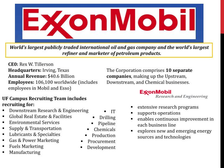 World's largest publicly traded international oil and gas company and the world's largest refiner and marketer of petroleum products.