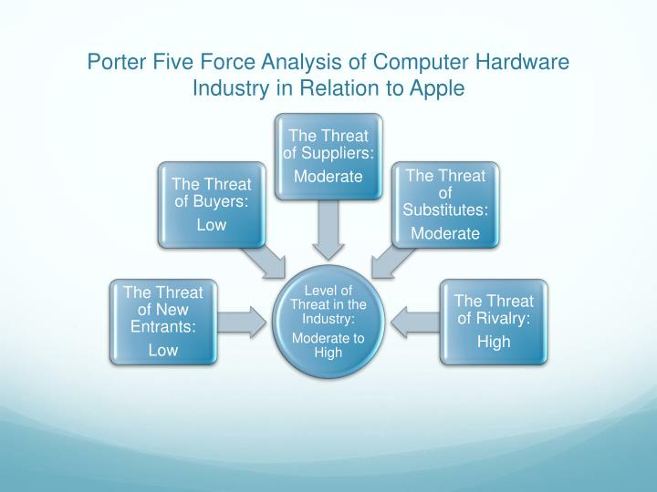 mobile computing porters five forces