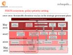 fisch ecosystem policy priority setting