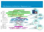vha business architecture alignment cont