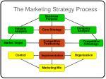the marketing strategy process