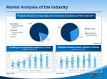 market analysis of the industry