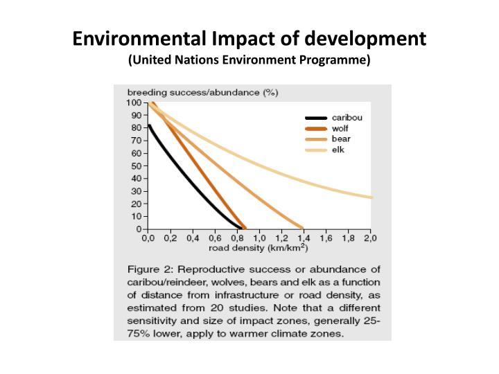 Environmental Impact of development