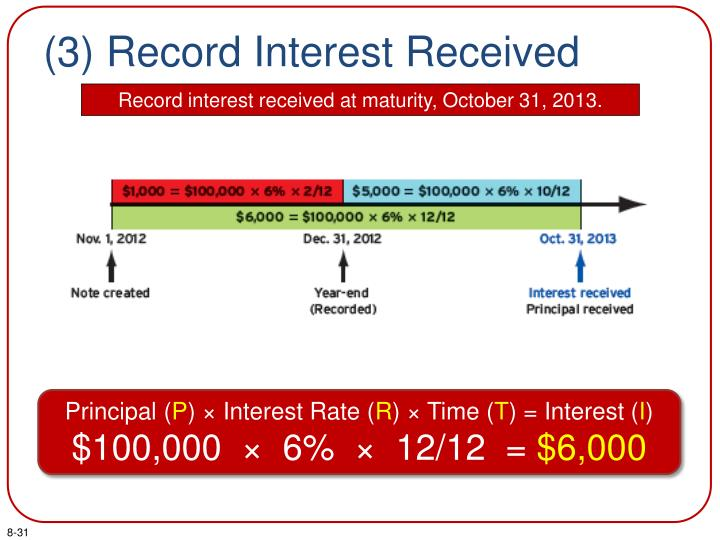 (3) Record Interest Received