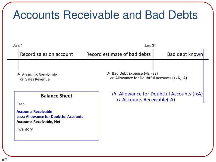 Accounts Receivable and Bad Debts