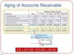aging of accounts receivable4