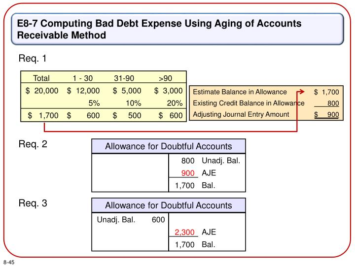 E8-7 Computing Bad Debt Expense Using Aging of Accounts Receivable Method