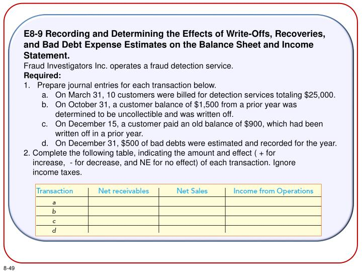 E8-9 Recording and Determining the Effects of Write-Offs, Recoveries, and Bad Debt Expense Estimates on the Balance Sheet and Income Statement.