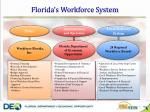 florida s workforce system
