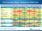 the forrester wave enterprise crm suite3