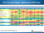 the forrester wave midmarket crm suite2