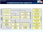 a simplified demand chain mapped to ea1