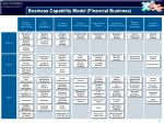 business capability model financial business