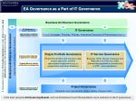 ea governance as a part of it governance
