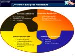 overview of enterprise architecture