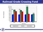 railroad grade crossing fund