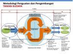 metodologi penguatan dan pengembangan taman budaya