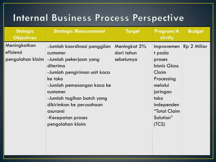 internal business process perspective But by balancing internal and process measures with results and financial measures, managers will have a more complete picture and will know where to make the customer's perspective managers must know if their organization is satisfying customer needs they must determine the answer to the.