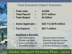 total economic impact summary
