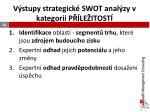 v stupy strategick swot anal zy v kategorii p le itost