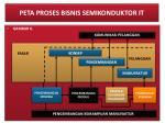 peta proses bisnis semikonduktor it