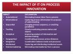 the impact of it on process innovation