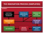 the innovation process simplified