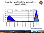 inventory profile of the automotive supply chain