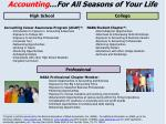 accounting for all seasons of your life