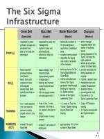 the six sigma infrastructure