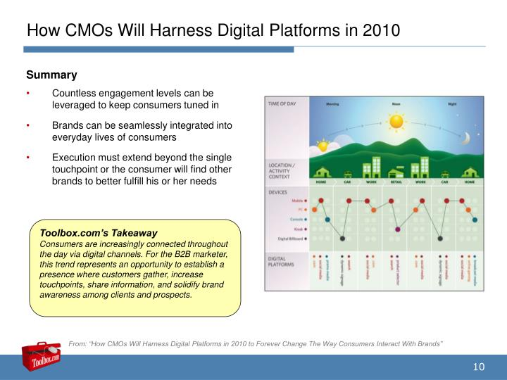 How CMOs Will Harness Digital Platforms in 2010