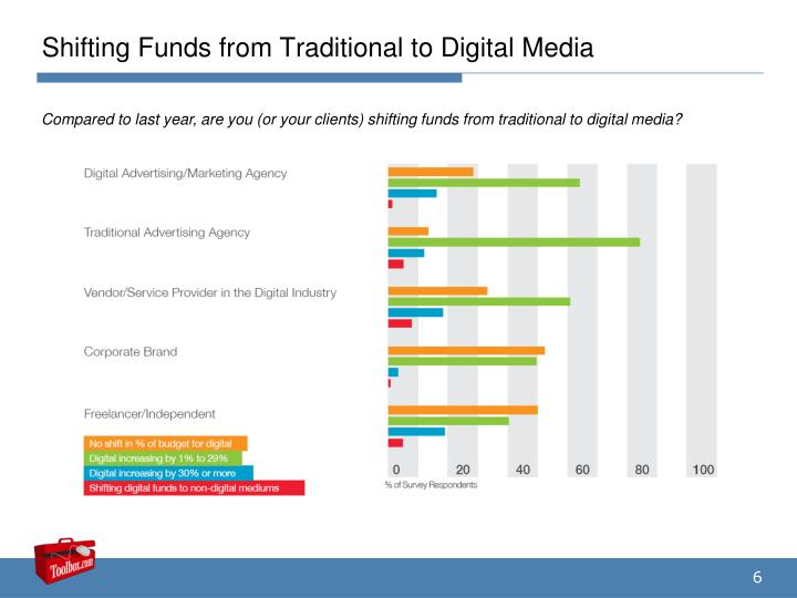 Shifting Funds from Traditional to Digital Media