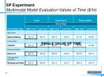 sp experiment multimodal model evaluation values of time hr