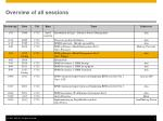 overview of all sessions
