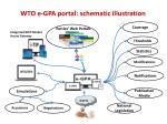 wto e gpa portal schematic illustration