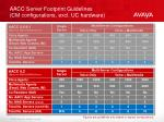 aacc server footprint guidelines cm configurations excl uc hardware