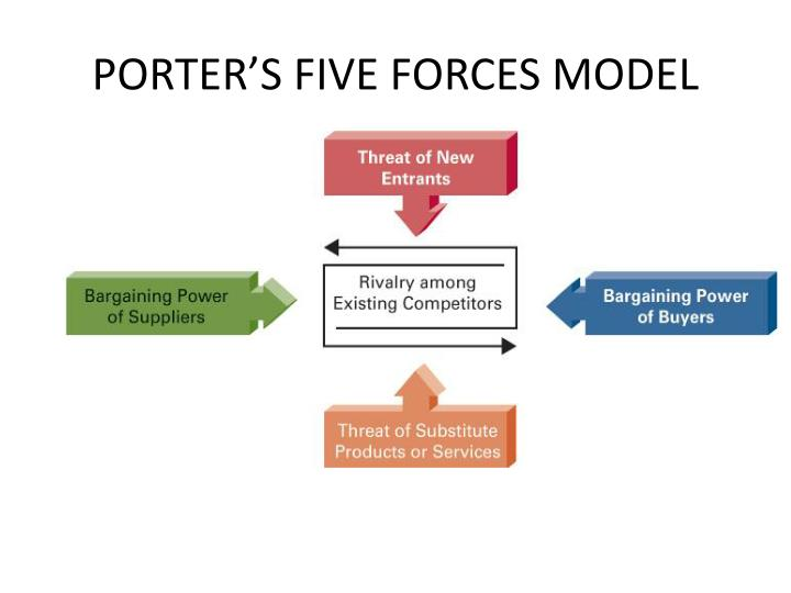 porterss 6 forces The porter's 5 forces is a simple tool to understanding where the company power lies in a business situation the porter's forces also helping company understand the strength of a current competitive position.