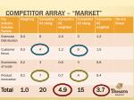 competitor array market