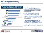 key banking players in turkey
