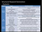 structural keyword generation features