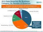 2012 data breaches by business category by number of breaches