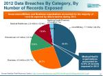2012 data breaches by category by number of records exposed