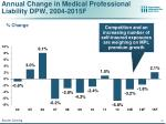 annual change in medical professional liability dpw 2004 2015f