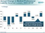 annual change in medical professional liability incurred losses 2004 2015f
