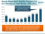bonds rated naic quality category 3 6 as a percent of total bonds 2003 2012