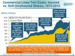 commercial lines tort costs insured vs self un insured shares 1973 2010