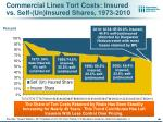 commercial lines tort costs insured vs self un insured shares 1973 20101