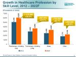 growth in healthcare profession by skill level 2012 2022f