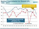 medical cost inflation vs overall cpi 1995 2013