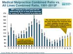 medical malpractice combined ratio vs all lines combined ratio 1991 2015f